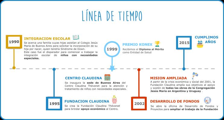 linea de tiempo fundacion claudina thévenet ..